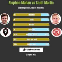Stephen Mallan vs Scott Martin h2h player stats