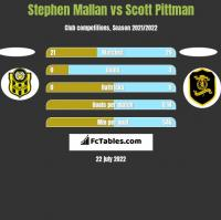 Stephen Mallan vs Scott Pittman h2h player stats
