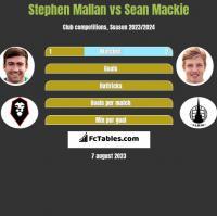 Stephen Mallan vs Sean Mackie h2h player stats