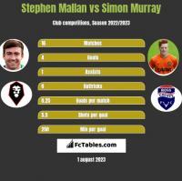 Stephen Mallan vs Simon Murray h2h player stats