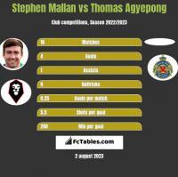 Stephen Mallan vs Thomas Agyepong h2h player stats