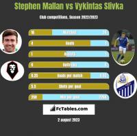 Stephen Mallan vs Vykintas Slivka h2h player stats
