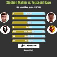 Stephen Mallan vs Youssouf Bayo h2h player stats