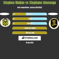 Stephen Mallan vs Stephane Omeonga h2h player stats