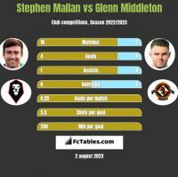 Stephen Mallan vs Glenn Middleton h2h player stats