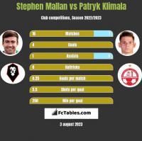 Stephen Mallan vs Patryk Klimala h2h player stats