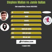 Stephen Mallan vs Jamie Gullan h2h player stats
