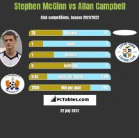 Stephen McGinn vs Allan Campbell h2h player stats