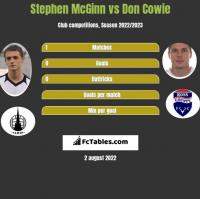 Stephen McGinn vs Don Cowie h2h player stats
