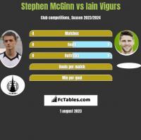 Stephen McGinn vs Iain Vigurs h2h player stats