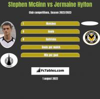 Stephen McGinn vs Jermaine Hylton h2h player stats