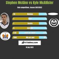Stephen McGinn vs Kyle McAllister h2h player stats
