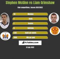 Stephen McGinn vs Liam Grimshaw h2h player stats