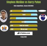 Stephen McGinn vs Harry Paton h2h player stats