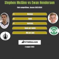 Stephen McGinn vs Ewan Henderson h2h player stats