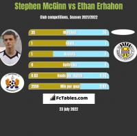 Stephen McGinn vs Ethan Erhahon h2h player stats