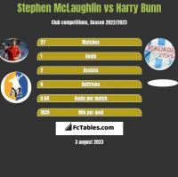 Stephen McLaughlin vs Harry Bunn h2h player stats