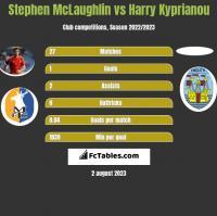 Stephen McLaughlin vs Harry Kyprianou h2h player stats