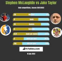 Stephen McLaughlin vs Jake Taylor h2h player stats