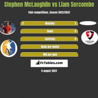 Stephen McLaughlin vs Liam Sercombe h2h player stats