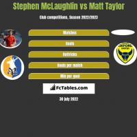 Stephen McLaughlin vs Matt Taylor h2h player stats