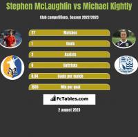 Stephen McLaughlin vs Michael Kightly h2h player stats