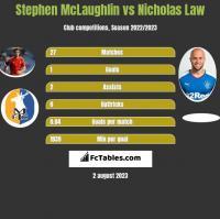 Stephen McLaughlin vs Nicholas Law h2h player stats