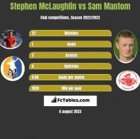 Stephen McLaughlin vs Sam Mantom h2h player stats
