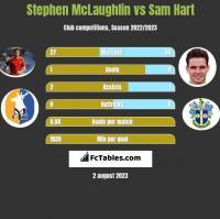 Stephen McLaughlin vs Sam Hart h2h player stats