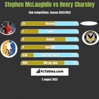 Stephen McLaughlin vs Henry Charsley h2h player stats