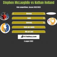 Stephen McLaughlin vs Nathan Holland h2h player stats