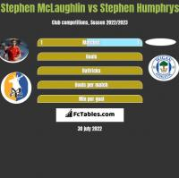 Stephen McLaughlin vs Stephen Humphrys h2h player stats