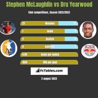 Stephen McLaughlin vs Dru Yearwood h2h player stats