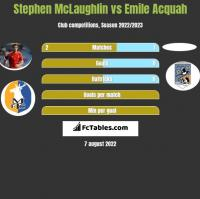 Stephen McLaughlin vs Emile Acquah h2h player stats