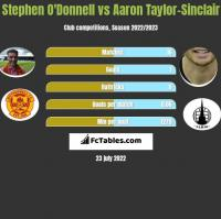 Stephen O'Donnell vs Aaron Taylor-Sinclair h2h player stats