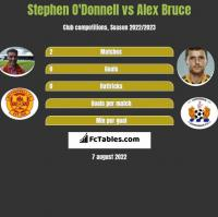 Stephen O'Donnell vs Alex Bruce h2h player stats
