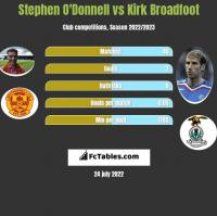 Stephen O'Donnell vs Kirk Broadfoot h2h player stats