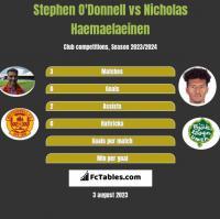 Stephen O'Donnell vs Nicholas Haemaelaeinen h2h player stats