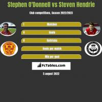 Stephen O'Donnell vs Steven Hendrie h2h player stats
