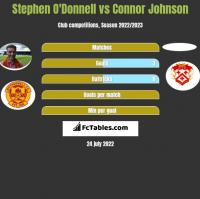 Stephen O'Donnell vs Connor Johnson h2h player stats