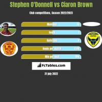 Stephen O'Donnell vs Ciaron Brown h2h player stats