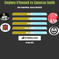 Stephen O'Donnell vs Cameron Smith h2h player stats