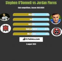 Stephen O'Donnell vs Jordan Flores h2h player stats