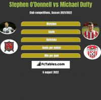 Stephen O'Donnell vs Michael Duffy h2h player stats