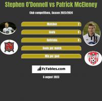 Stephen O'Donnell vs Patrick McEleney h2h player stats