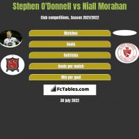 Stephen O'Donnell vs Niall Morahan h2h player stats