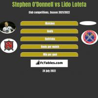 Stephen O'Donnell vs Lido Lotefa h2h player stats