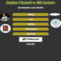 Stephen O'Donnell vs Will Seymore h2h player stats