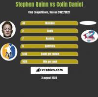 Stephen Quinn vs Colin Daniel h2h player stats