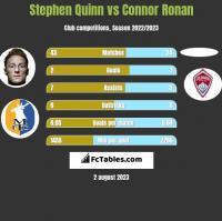 Stephen Quinn vs Connor Ronan h2h player stats